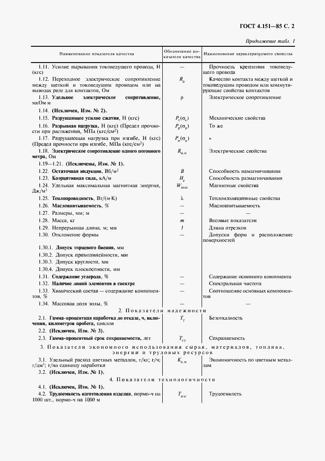 ГОСТ 4.151-85. Страница 3