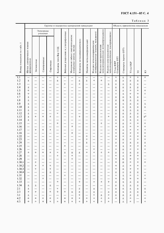 ГОСТ 4.151-85. Страница 5