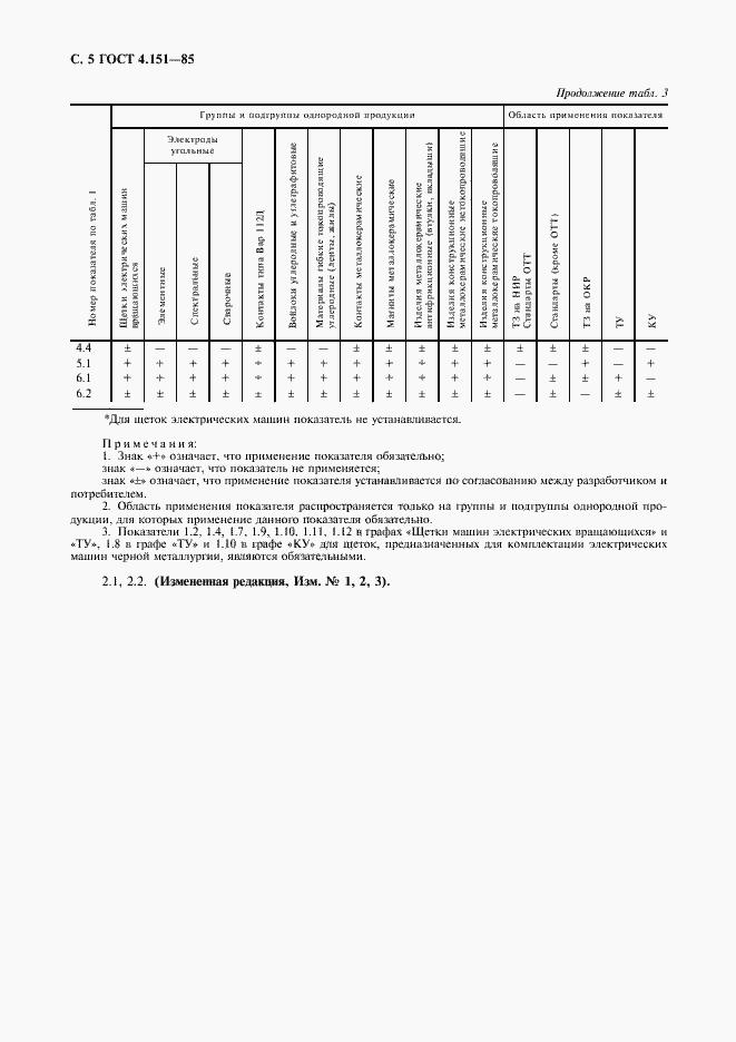 ГОСТ 4.151-85. Страница 6