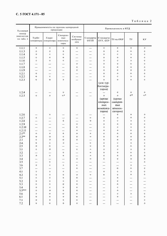 ГОСТ 4.171-85. Страница 6